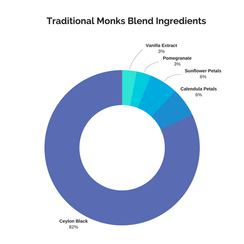 Monks Blend Ingredients