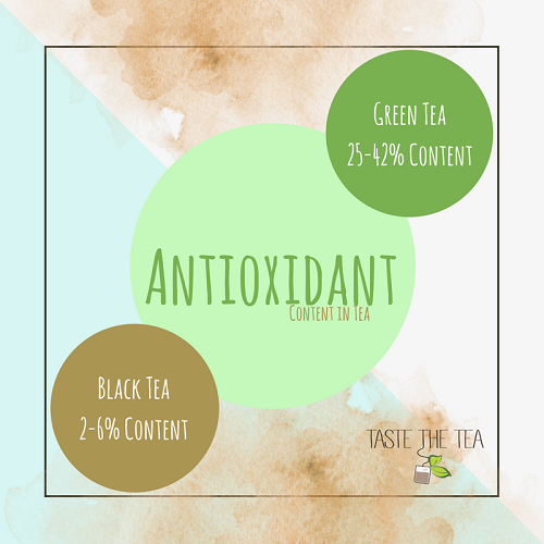 Antioxidant content in black tea and green tea